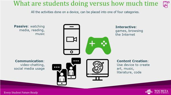 graphic showing four digital activity levels