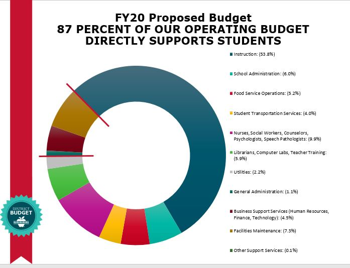 87% of operating budget directly supports students