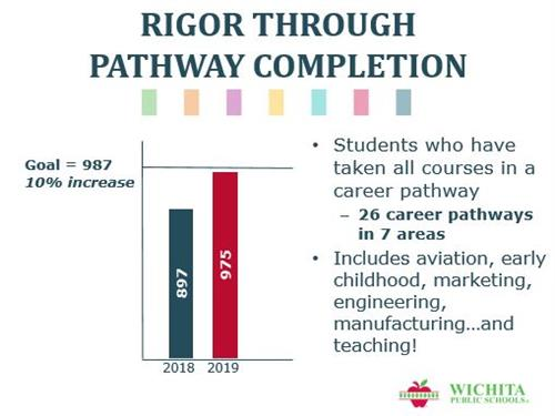 CTE Pathway Completion graphic