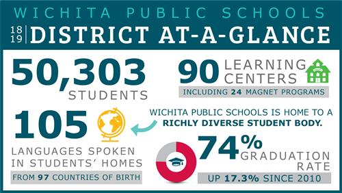 District at a Glance graphic